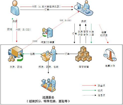 《产品合作协议》,实现了淘宝仓储中心,共同确定服务流程和标准